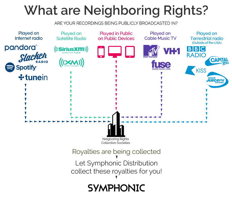 What are Neighboring Rights?